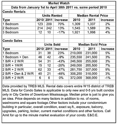 Downtown Mississauga Condos Report