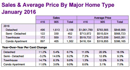 Home prices growth from Jan 2015 to Jan 2016