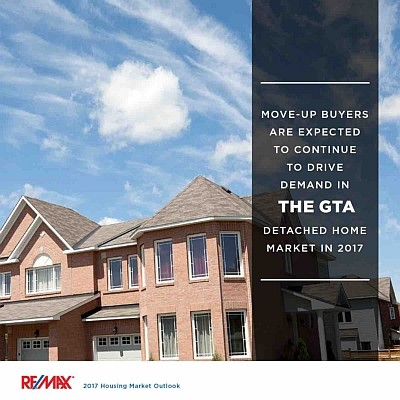 Mississauga Real Estate Market 2017 - GTA Report