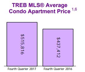 TREB Q2 2017 Mississauga Condos Report