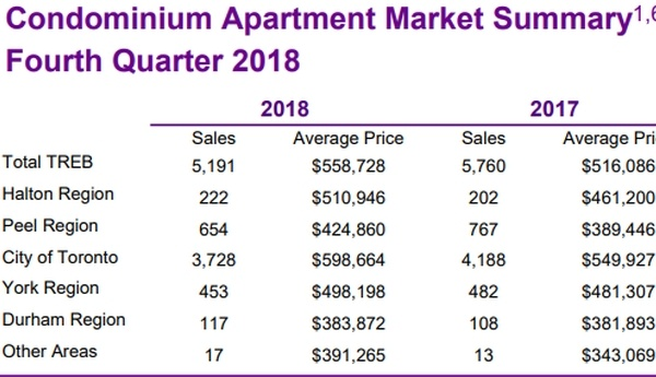 Square One Condos Market January 2019 Update