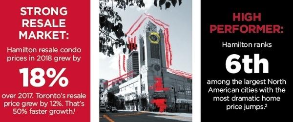 Kiwi Condos Downtown Hamilton VIP Prices Team Kalia