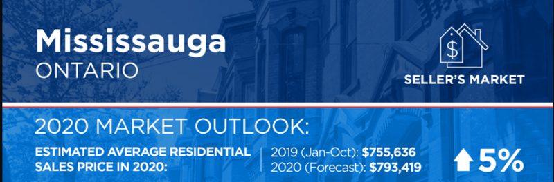 Mississauga Housing Market Outlook 2020