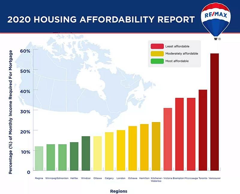 Mississauga Real Estate Affordability