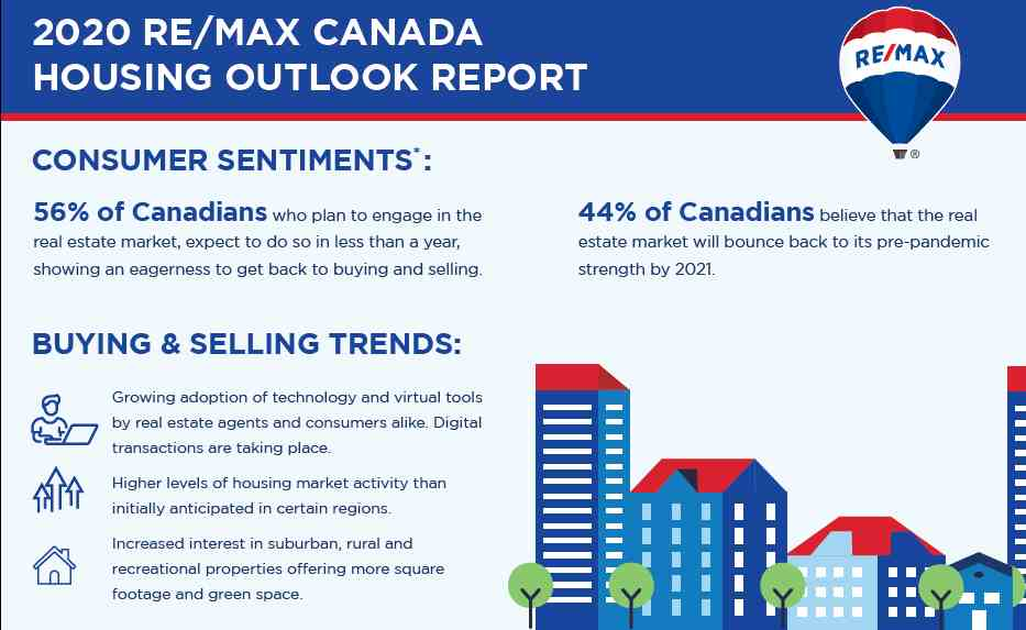 Canadian Market Outlook
