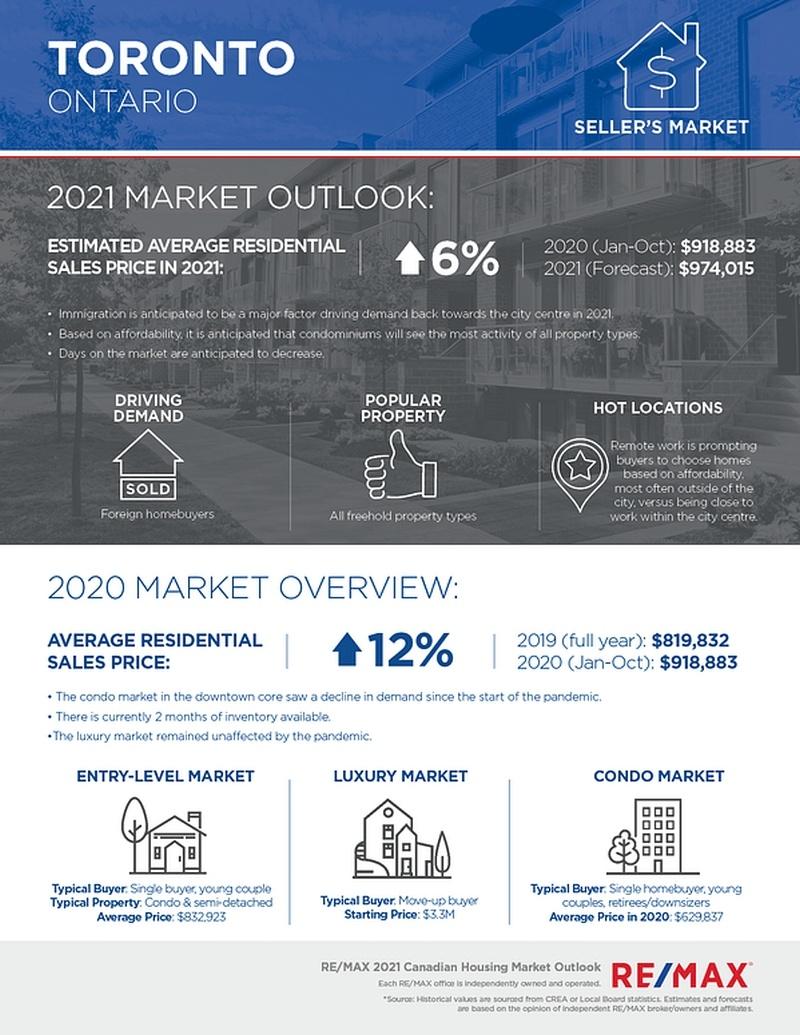 2021-Toronto-Housing-Market-Outlook